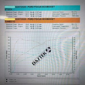 ford-focus-dyno-perfect-touch-performance